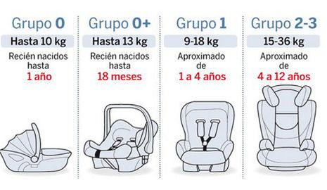Normativa de sillas de autos para ni os 2017 en chile for Sillas para auto ninos 9 anos